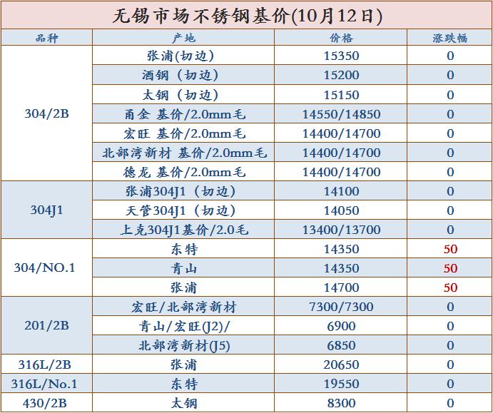 无锡市场不锈钢基价(10月12日)